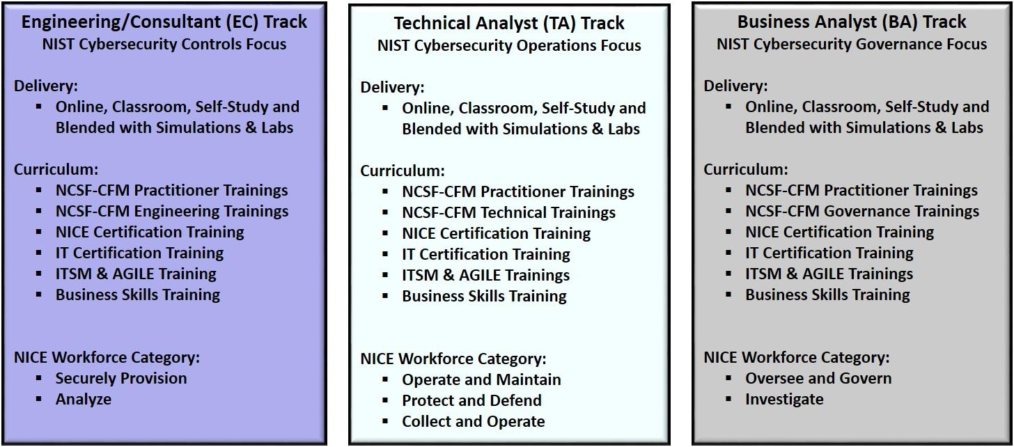 Ncsf Cfm Training Tracks Rev 1 Nistcsf