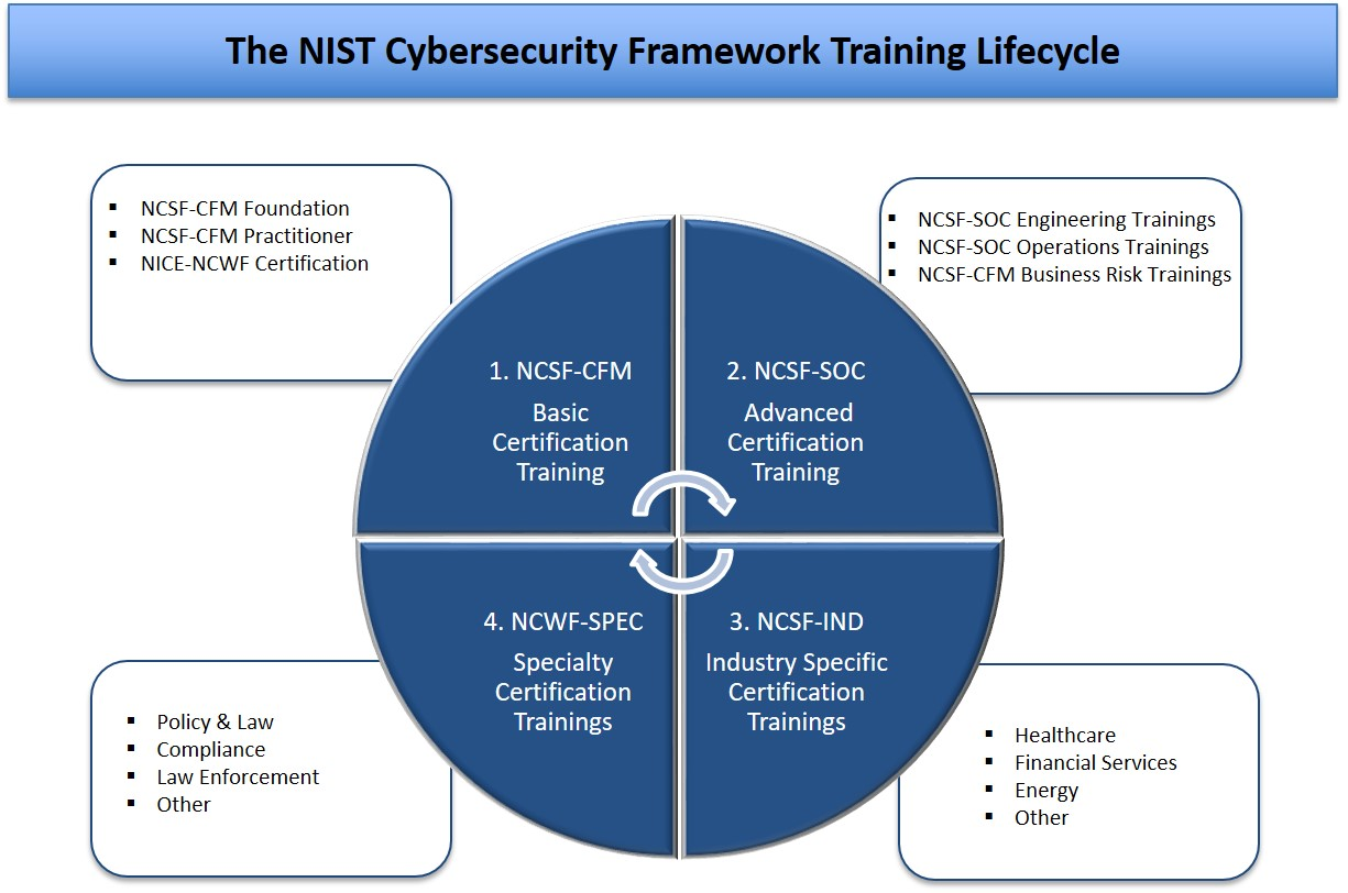 Training Lifecycle Nistcsf
