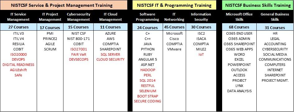 NISTCSF COM | NISTCSF