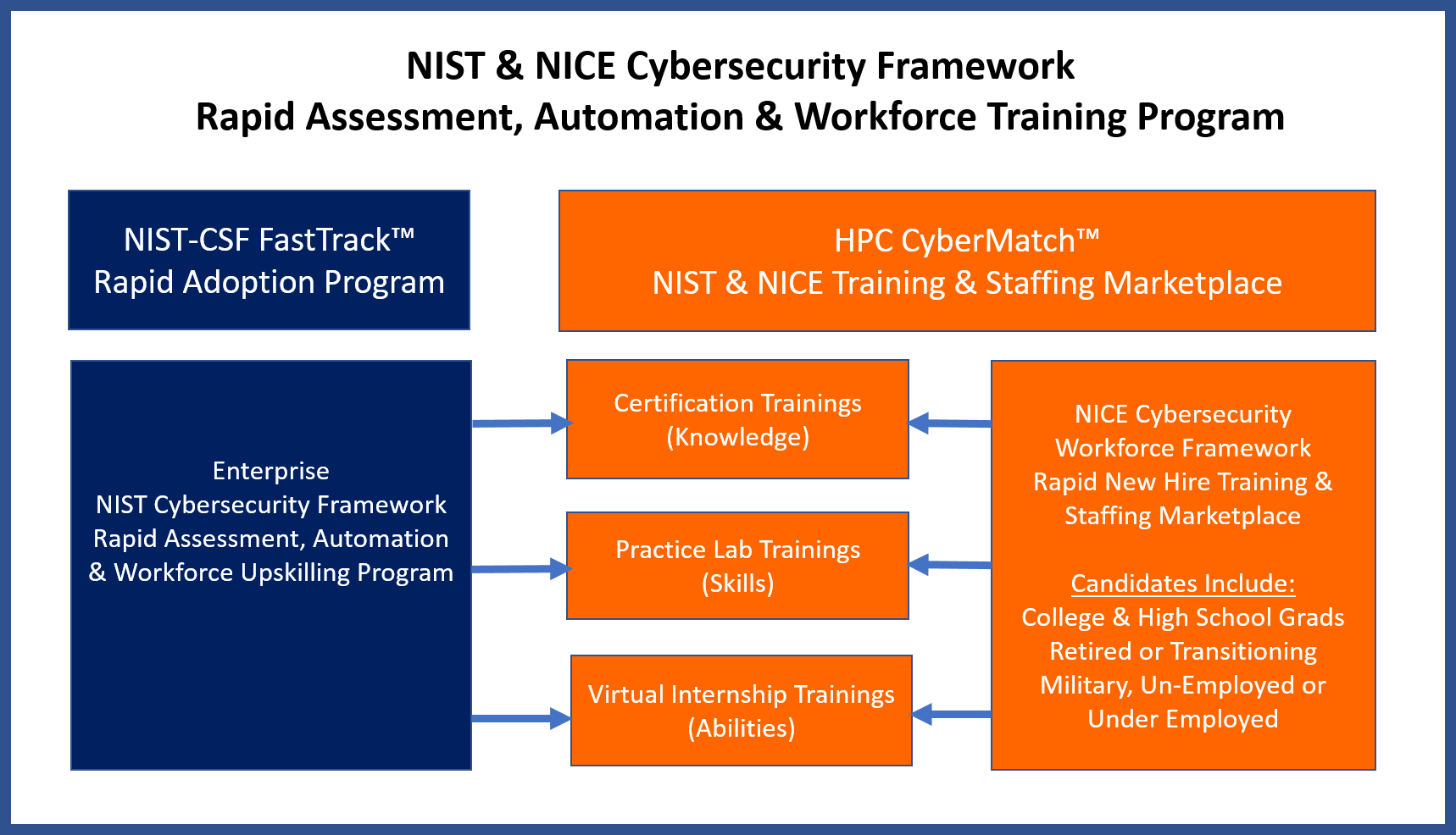 NIST Cybersecurity Framework Mentoring Services