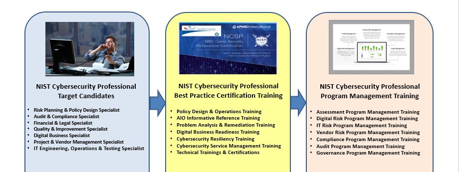 NCSP Training
